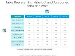 Table Representing Historical And Forecasted Sales And Profit