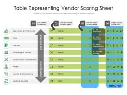 Table Representing Vendor Scoring Sheet