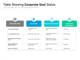 Table Showing Corporate Goal Status