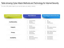 Table Showing Cyber Attack Methods And Technology For Internet Security