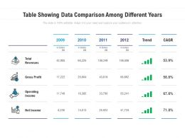 Table Showing Data Comparison Among Different Years