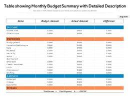 Table Showing Monthly Budget Summary With Detailed Description