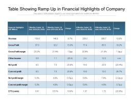 Table Showing Ramp Up In Financial Highlights Of Company