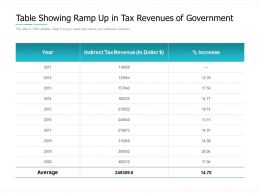 Table Showing Ramp Up In Tax Revenues Of Government