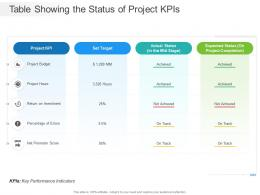 Table Showing The Status Of Project KPIs