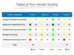 Tables Of Four Vendor Scoring