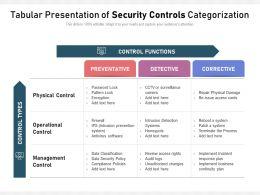 Tabular Presentation Of Security Controls Categorization