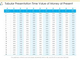 Tabular Presentation Time Value Of Money At Present