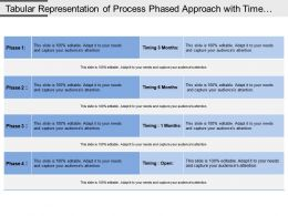 Tabular Representation Of Process Phased Approach With Time Duration