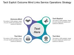 Tacit Explicit Outcome Mind Links Service Operations Strategy