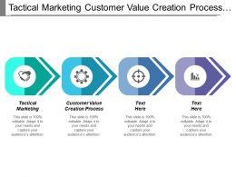 Tactical Marketing Customer Value Creation Process Organic Growth