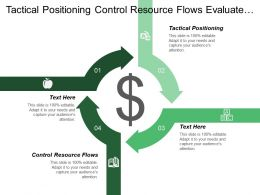 Tactical Positioning Control Resource Flows Evaluate Resource Requirements Cpb