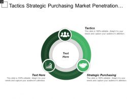 Tactics Strategic Purchasing Market Penetration Strategy Sales Volume
