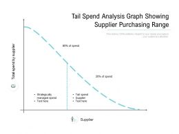 Tail Spend Analysis Graph Showing Supplier Purchasing Range