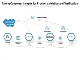 Taking Consumer Insights For Product Validation And Verification