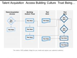 Talent Acquisition Access Building Culture Trust Being Socially