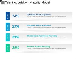 Talent Acquisition Maturity Model