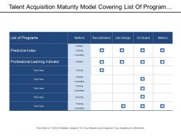 Talent Acquisition Maturity Model Covering List Of Program With Methods
