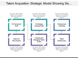 Talent Acquisition Strategic Model Showing Six Layers Of