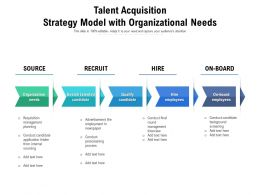 Talent Acquisition Strategy Model With Organizational Needs