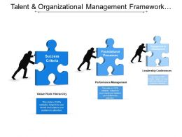 Talent And Organizational Management Framework Showing Engagement And Performance Management