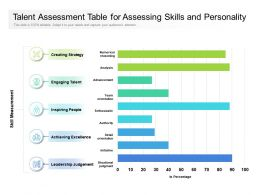 Talent Assessment Table For Assessing Skills And Personality