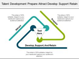 Talent Development Prepare Attract Develop Support Retain