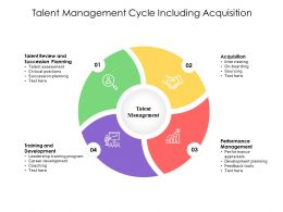 Talent Management Cycle Including Acquisition