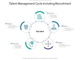 Talent Management Cycle Including Recruitment