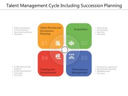 Talent Management Cycle Including Succession Planning