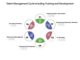 Talent Management Cycle Including Training And Development