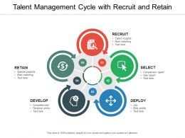 Talent Management Cycle With Recruit And Retain