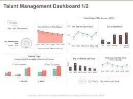Talent Management Dashboard Absenteeism Ppt Powerpoint Presentation Portfolio Samples