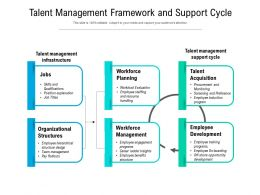 Talent Management Framework And Support Cycle