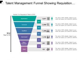 Talent Management Funnel Showing Requisition Process