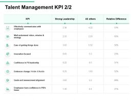 Talent Management KPI Leadership Flexible Ppt Powerpoint Presentation Ideas Templates