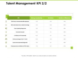 Talent Management KPI Leadership Ppt Powerpoint Presentation Guide