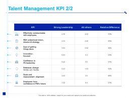Talent Management KPI Measurement Alignment Ppt Powerpoint Presentation Show
