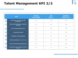 Talent Management KPI Strong Leadership Ppt Powerpoint Presentation Pictures Gallery