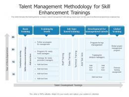 Talent Management Methodology For Skill Enhancement Trainings