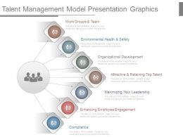 Talent Management Model Presentation Graphics