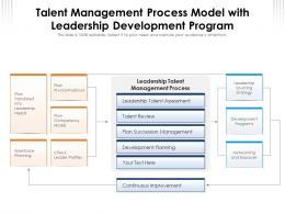 Talent Management Process Model With Leadership Development Program