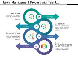 Talent Management Process With Talent Review And Assessment