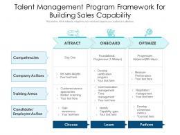 Talent Management Program Framework For Building Sales Capability