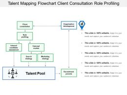 Talent Mapping Flowchart Client Consultation Role Profiling