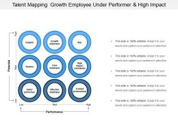 Talent Mapping Growth Employee Under Performer And High Impact
