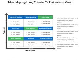 Talent Mapping Using Potential Vs Performance Graph