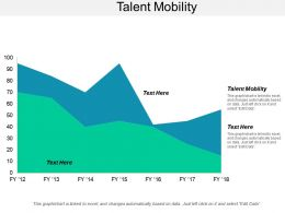 Talent Mobility Ppt Powerpoint Presentation Layouts Designs Download Cpb