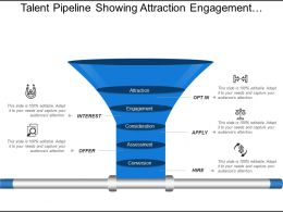 Talent Pipeline Showing Attraction Engagement Consideration Assessment Conversion