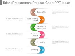 Talent Procurement Process Chart Ppt Ideas